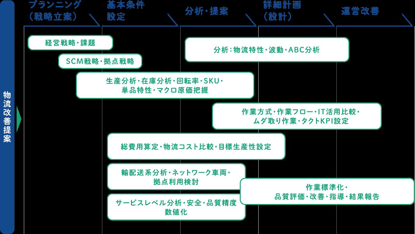 プランニング ▶ 基本案件・設定 ▶ 分析・提案 ▶ 詳細計画 運営改善